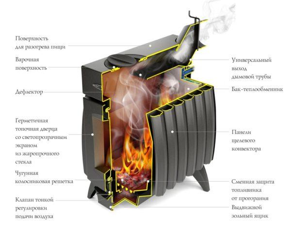 Печь отопительная Огонь-батарея 5, антрацит