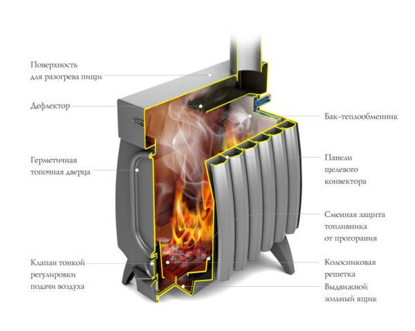 Печь отопительная Огонь-батарея 7 ЛАЙТ, антрацит