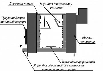 Печь отопительная Уют 1-конфорочная, Варвара