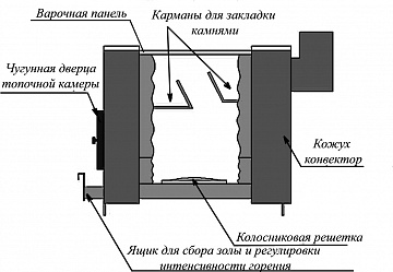 Печь отопительная Уют 2-конфорочная, Варвара Чертеж конструкция