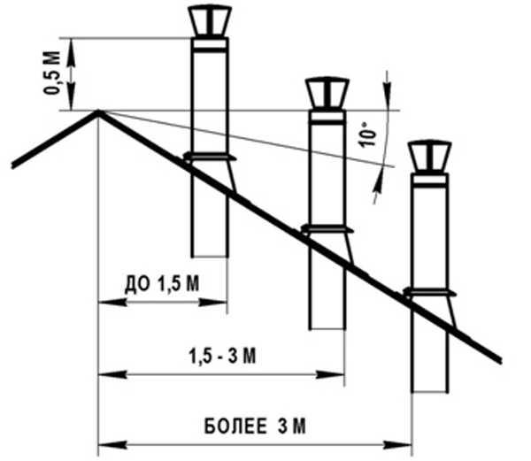 Высота дымохода относительно конька